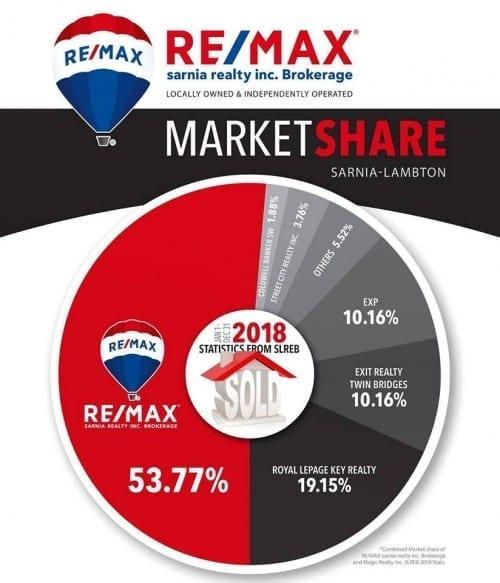 Sarnia-Lambton Real estate market share, RE/MAX #1